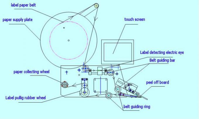 20-200 mm de ancho superficie plana Aplicador de etiquetas con etiquetadora lateral superior e traseira